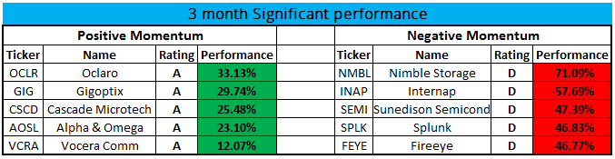 3 month Perf