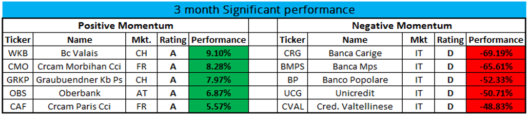 3month_Sig_Perf