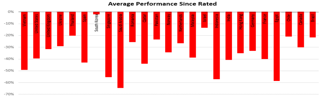 Avg_Perf_Since_Rated