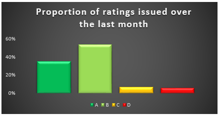 Indices_rating_changes
