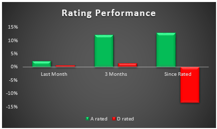 Indices_rating_performance