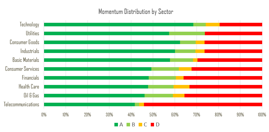 Momentum_Distribution_by_Sector