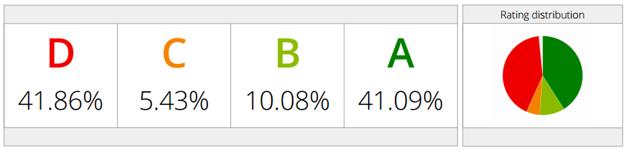 rating_dist