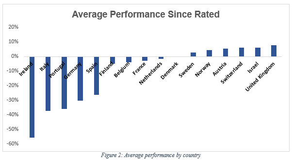 rating_perf_by_country