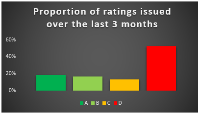 Ratings_Issued