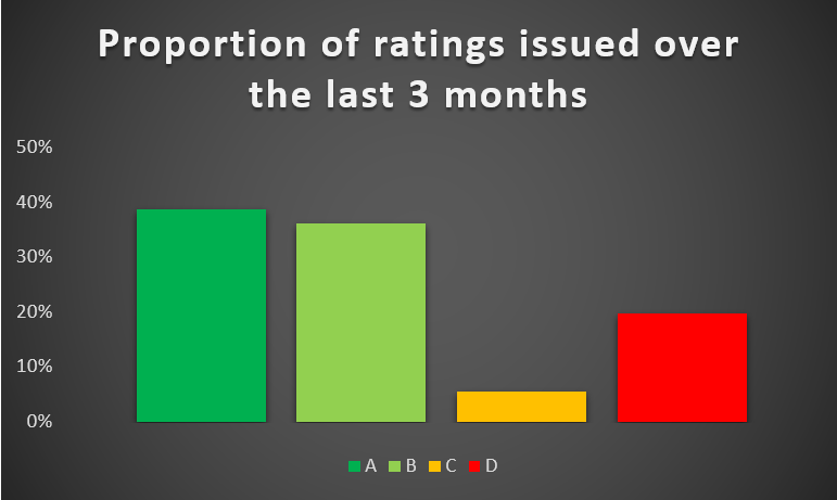 Recent_rating_changes