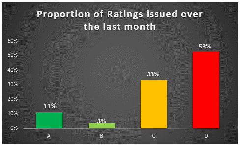 Recently issued ratings