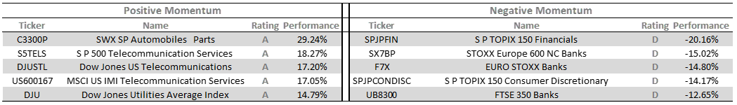 Sectors_best_performing