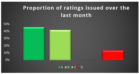 Sectors_rating_changes