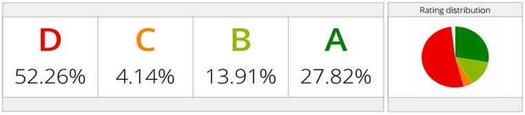 Sectors_rating_distribution