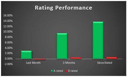 Sectors_rating_performance